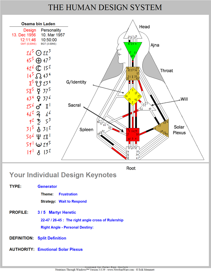 Love your human design incarnation cross of rulership charts for his birth date are all cross of rulership and the defind centers are the same his profile could be a 3 6 or 4 6 depending on what time he was malvernweather Gallery